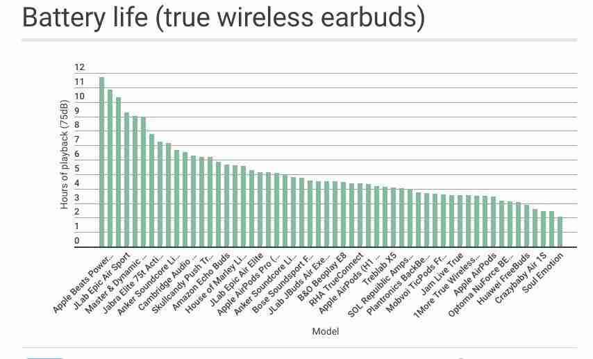 vita media batteria auricolari true wireless